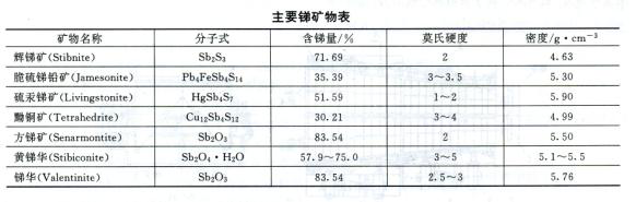 The technological process of antimony ore dressing02